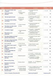 Съдържание 2 на Учебно помагало за напреднали ниво 1 по Китайски език
