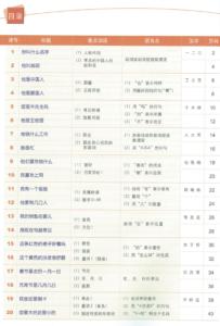Съдържание 3 на Учебно помагало за напреднали ниво 1 по Китайски език